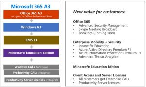 MICROSOFT 365 Product includes