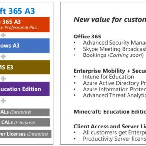 MICROSOFT 365 A3 for faculty Monthly license (per user/per device )